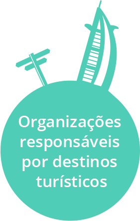 Destination arketing organizations